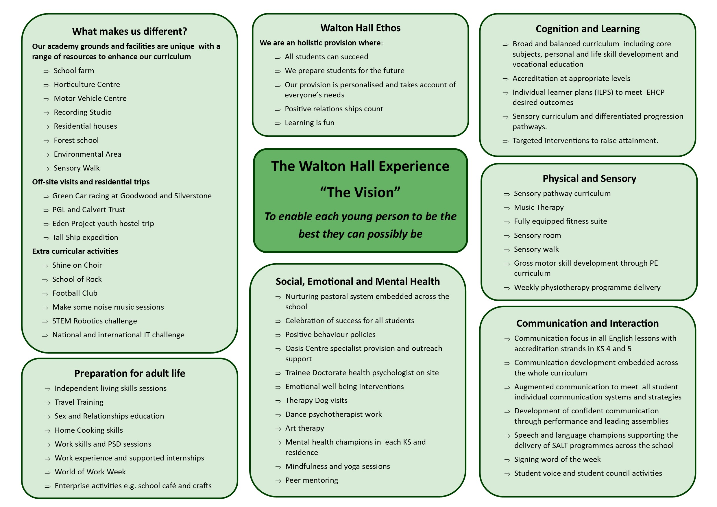 Walton Hall Academy - Curriculum overview
